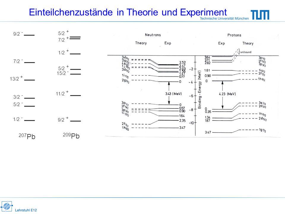 Einteilchenzustände in Theorie und Experiment