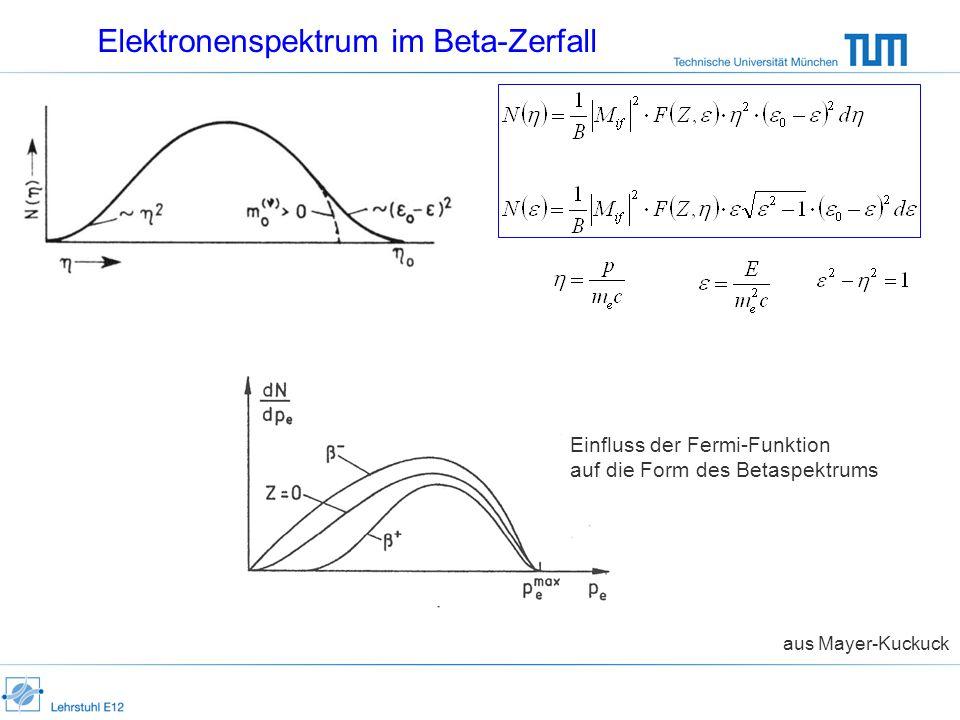 Elektronenspektrum im Beta-Zerfall