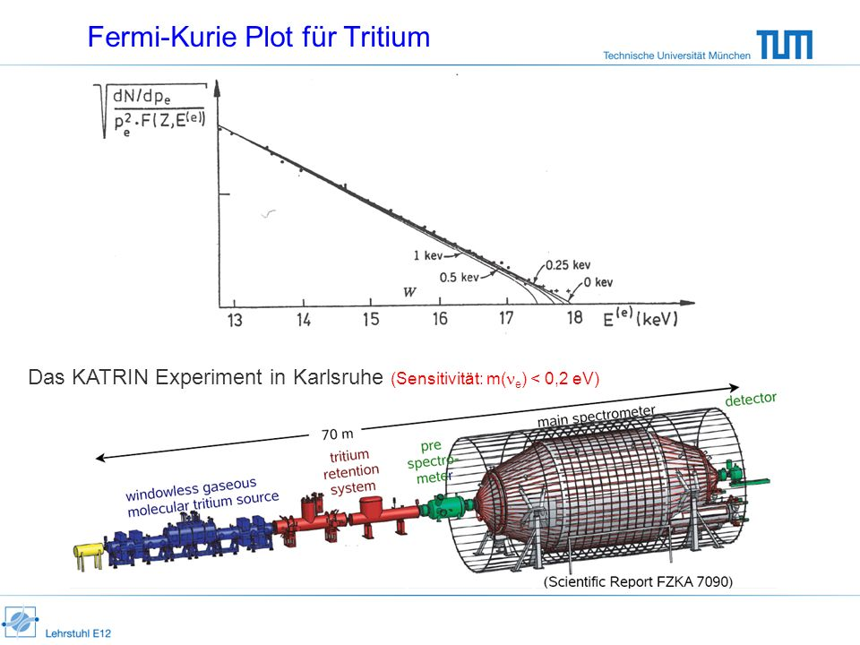 Fermi-Kurie Plot für Tritium