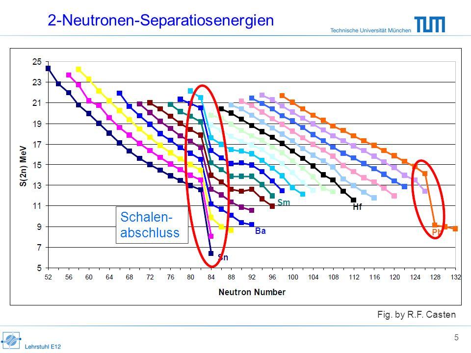 2-Neutronen-Separatiosenergien