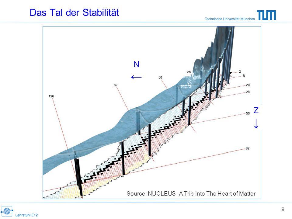 ← ↓ Das Tal der Stabilität N Z