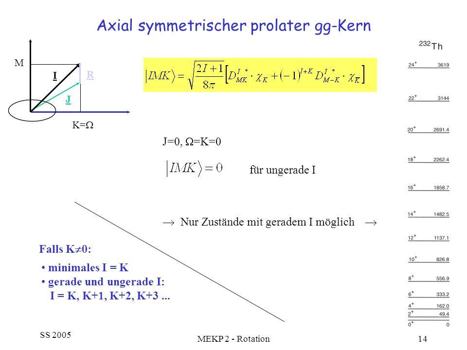 Axial symmetrischer prolater gg-Kern
