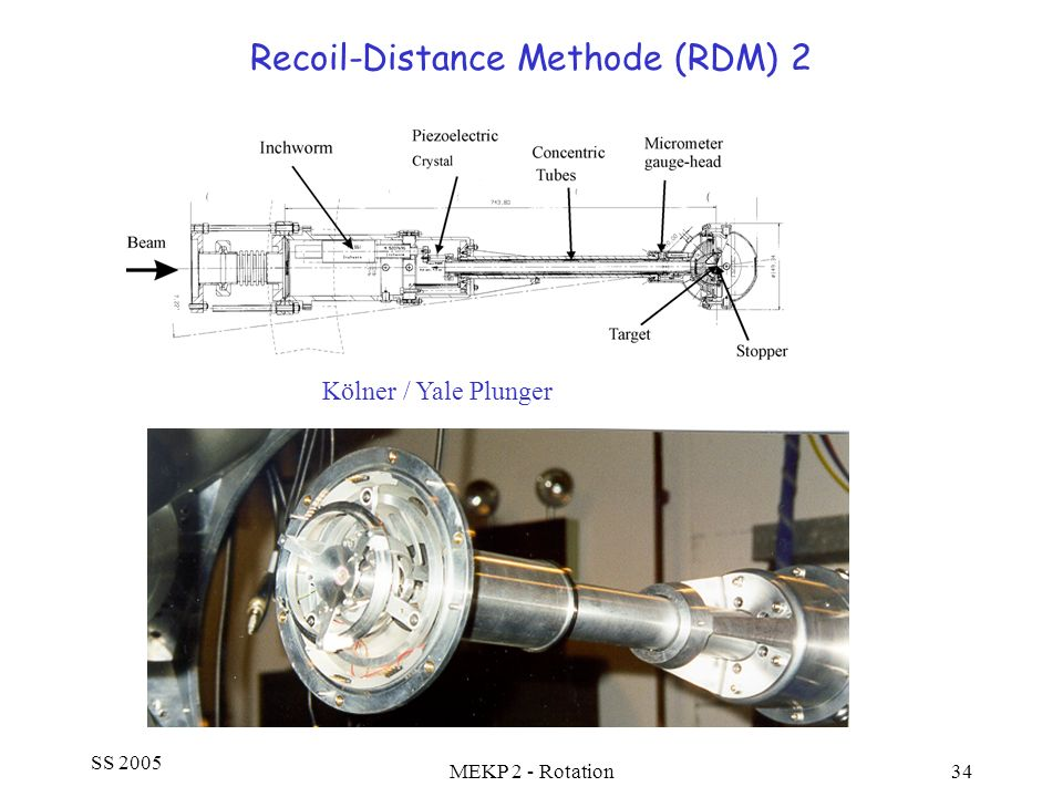 Recoil-Distance Methode (RDM) 2