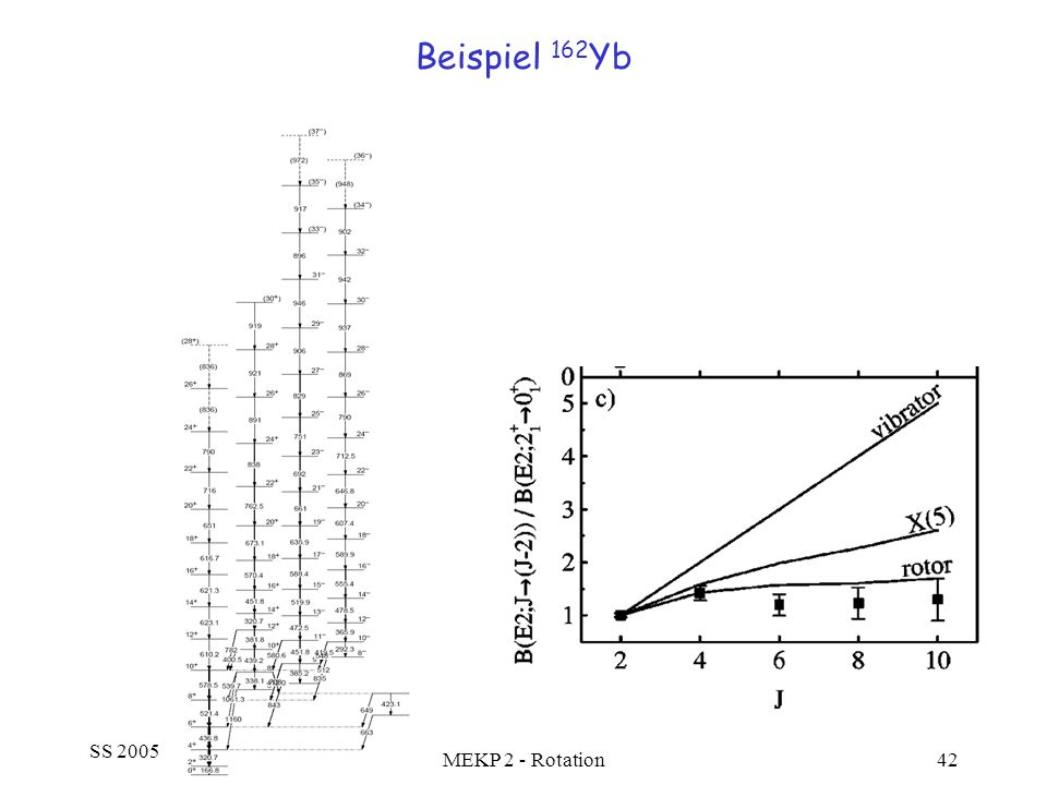 Beispiel 162Yb SS 2005 MEKP 2 - Rotation