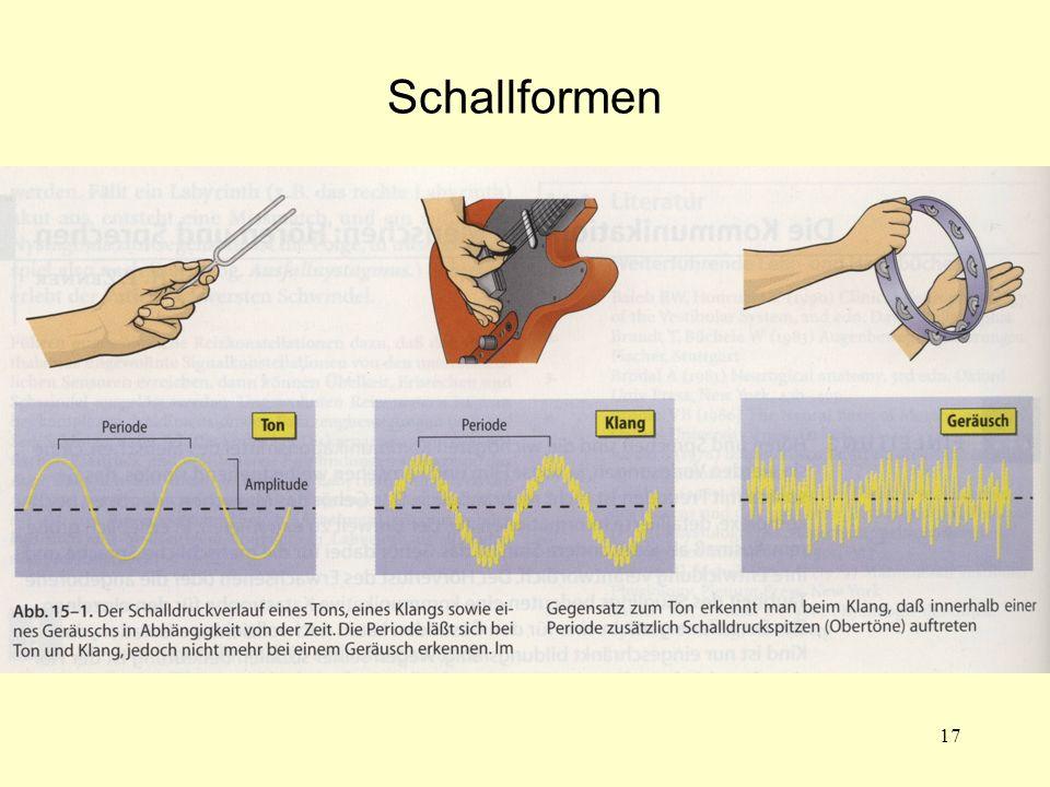Schallformen