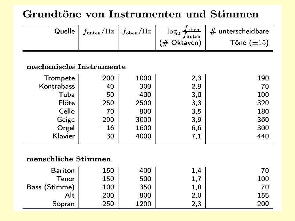 Tonumfang von Instrumenten und Stimmen