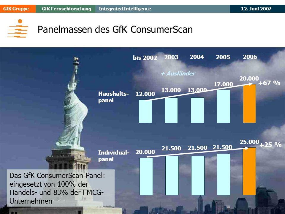 Panelmassen des GfK ConsumerScan