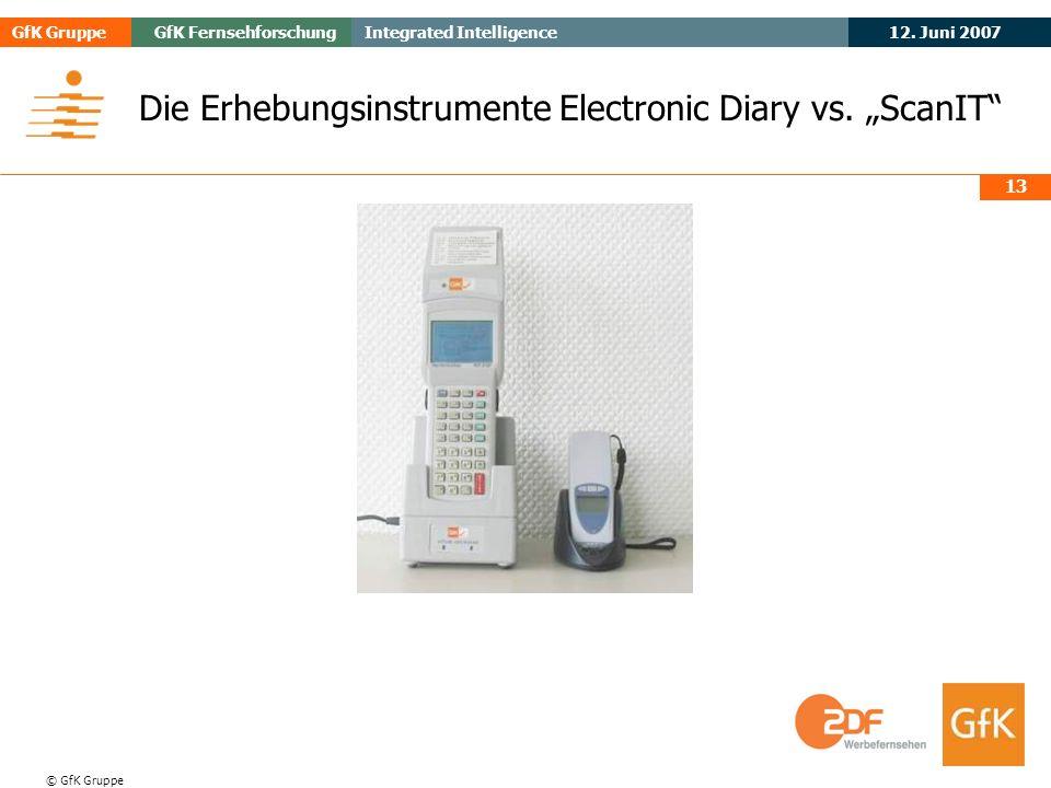 "Die Erhebungsinstrumente Electronic Diary vs. ""ScanIT"