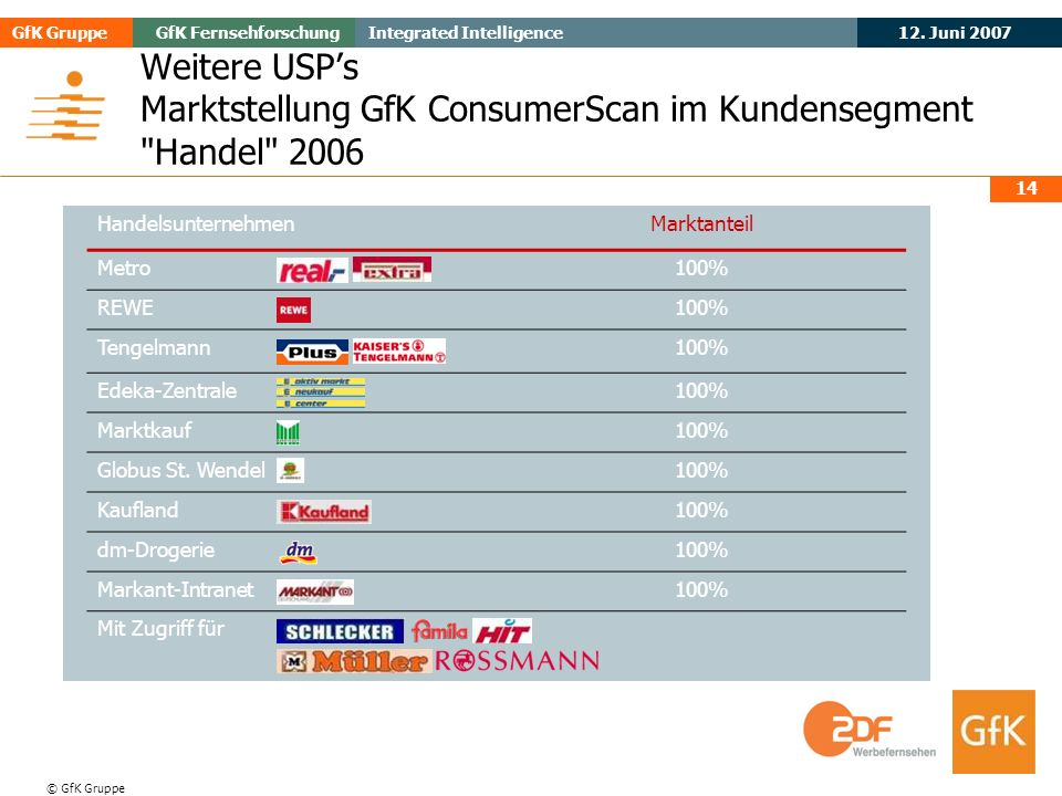 Weitere USP's Marktstellung GfK ConsumerScan im Kundensegment Handel 2006