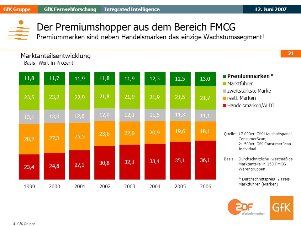 Der Premiumshopper aus dem Bereich FMCG Premiummarken sind neben Handelsmarken das einzige Wachstumssegment!