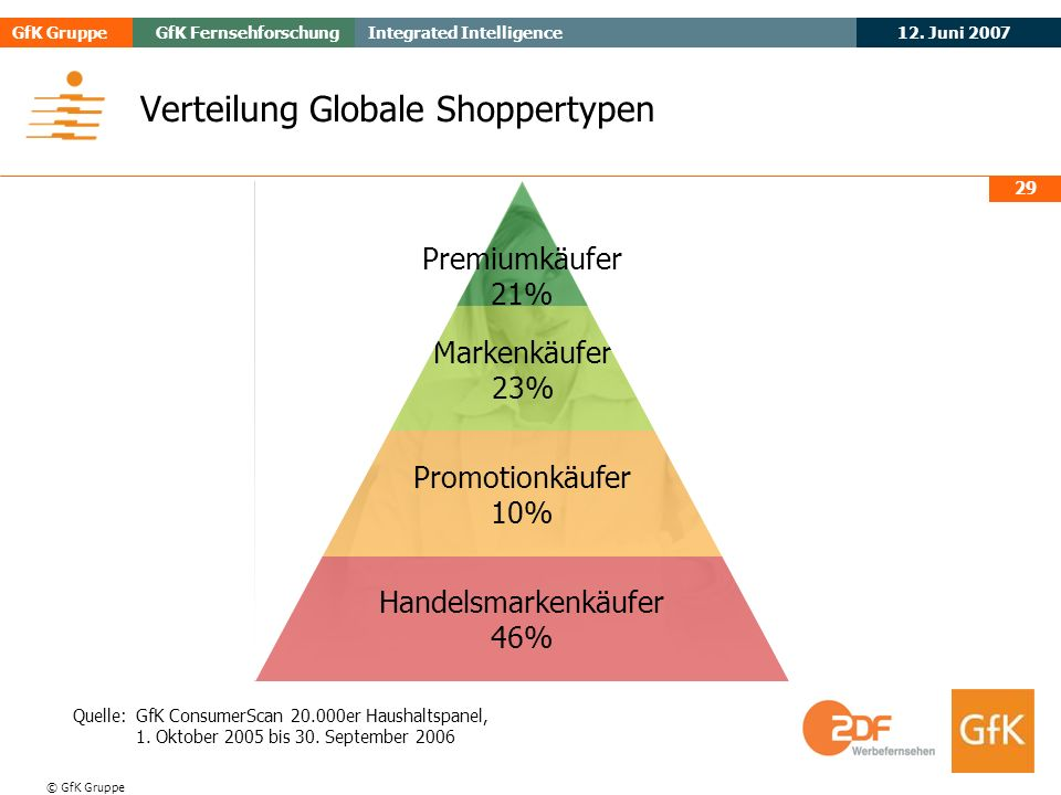 Verteilung Globale Shoppertypen