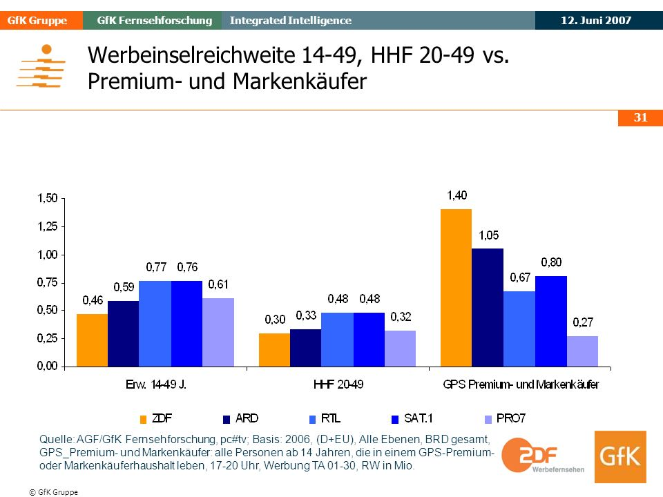 Werbeinselreichweite 14-49, HHF 20-49 vs. Premium- und Markenkäufer