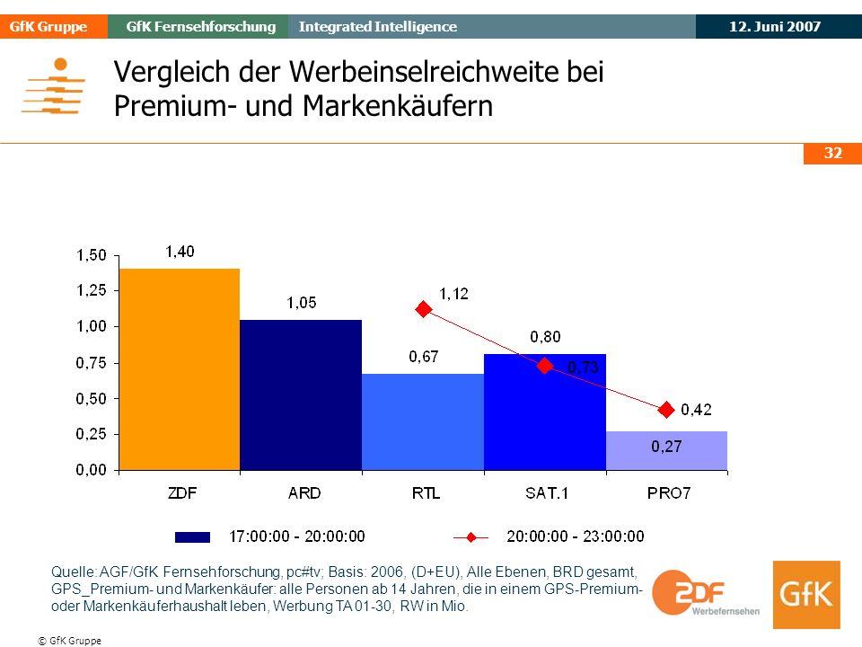 Vergleich der Werbeinselreichweite bei Premium- und Markenkäufern