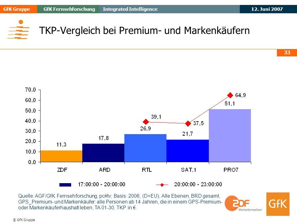 TKP-Vergleich bei Premium- und Markenkäufern