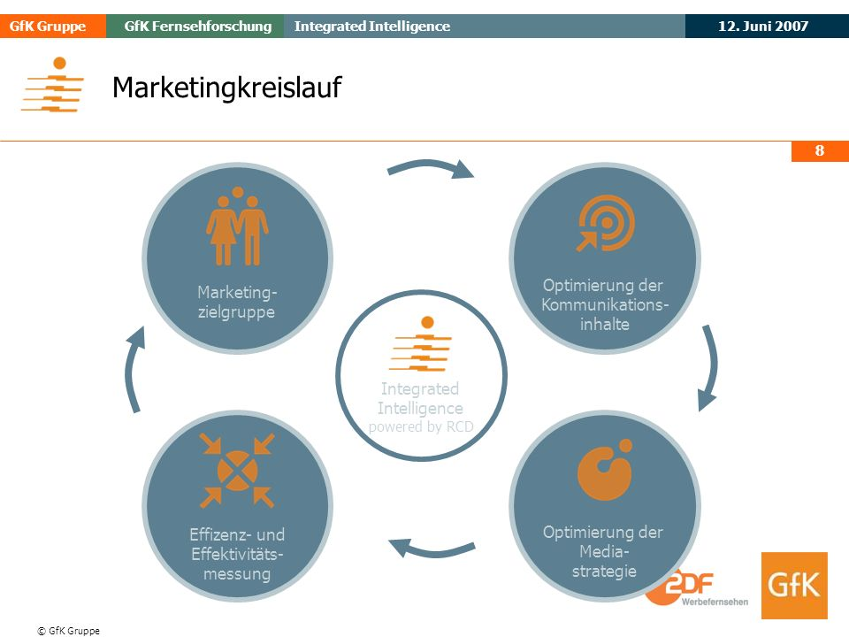 Marketingkreislauf Optimierung der Marketing- Kommunikations-