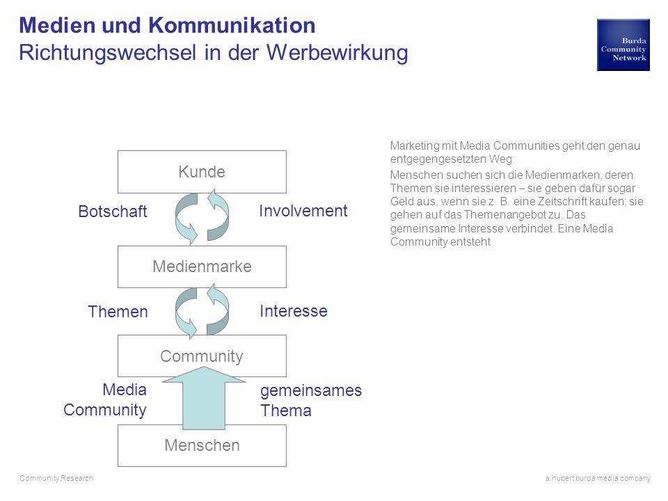 Medien und Kommunikation Richtungswechsel in der Werbewirkung