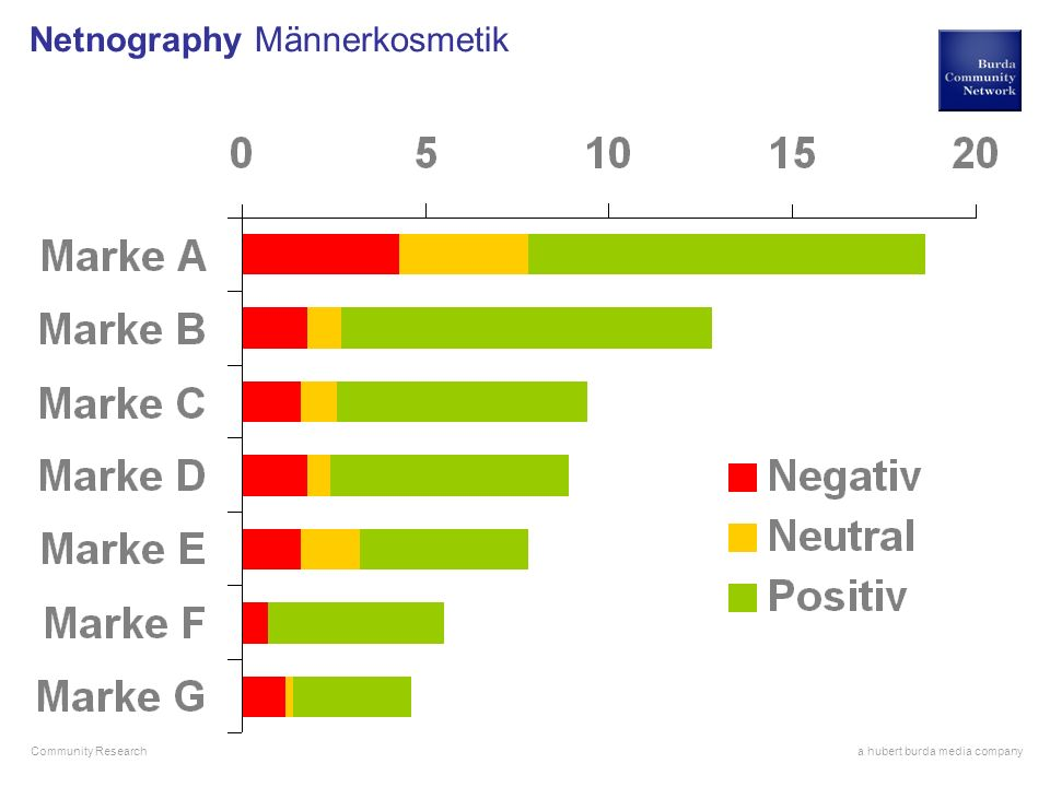 Netnography Männerkosmetik