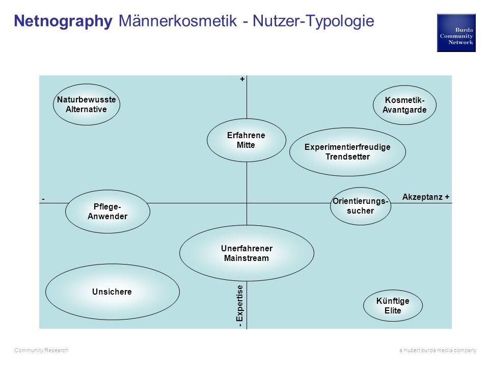Netnography Männerkosmetik - Nutzer-Typologie