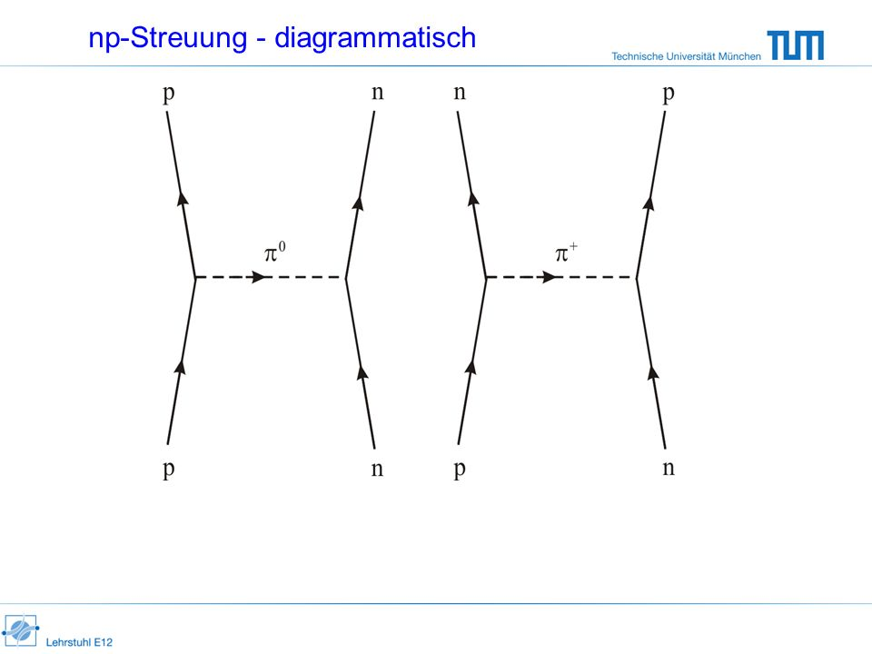 np-Streuung - diagrammatisch