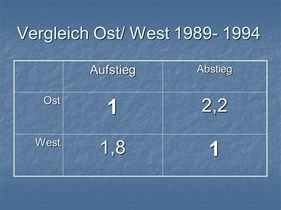 Vergleich Ost/ West 1989- 1994 Aufstieg Abstieg Ost 1 2,2 West 1,8