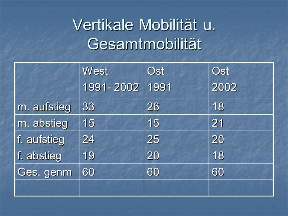 Vertikale Mobilität u. Gesamtmobilität