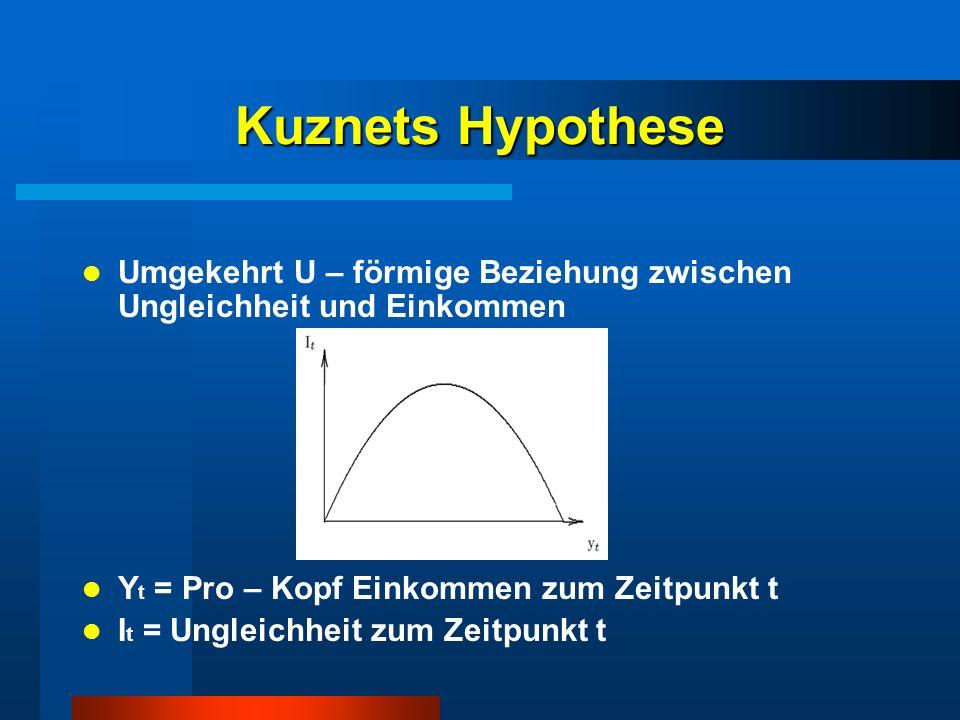 Kuznets Hypothese Umgekehrt U – förmige Beziehung zwischen Ungleichheit und Einkommen. Yt = Pro – Kopf Einkommen zum Zeitpunkt t.