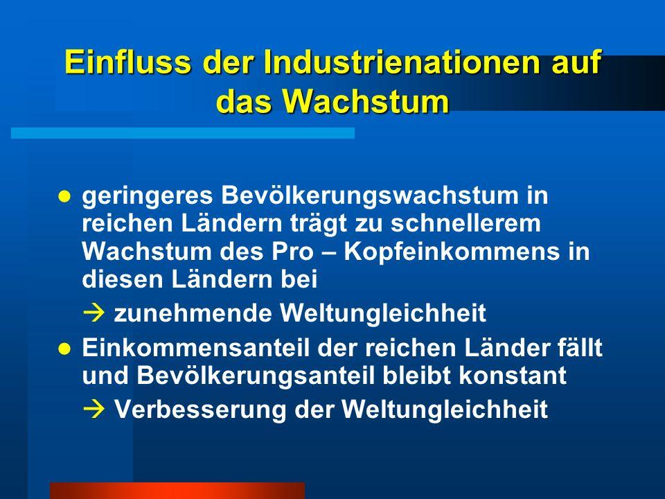 Einfluss der Industrienationen auf das Wachstum