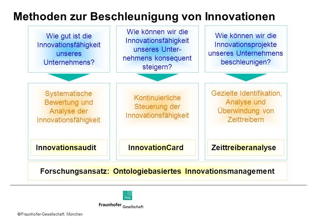 Methoden zur Beschleunigung von Innovationen