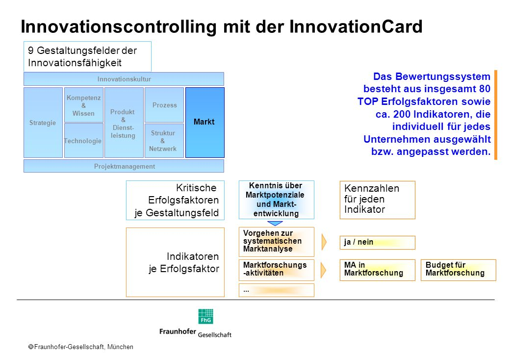 Innovationscontrolling mit der InnovationCard