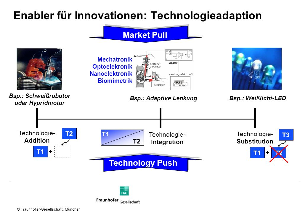 Enabler für Innovationen: Technologieadaption