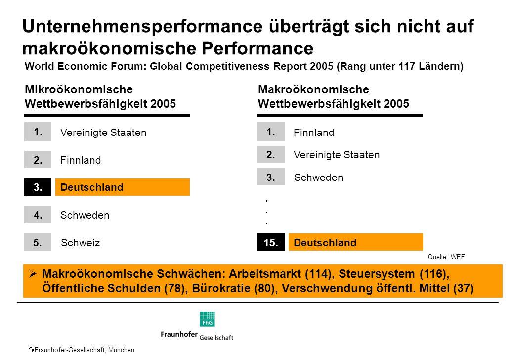 Unternehmensperformance überträgt sich nicht auf makroökonomische Performance