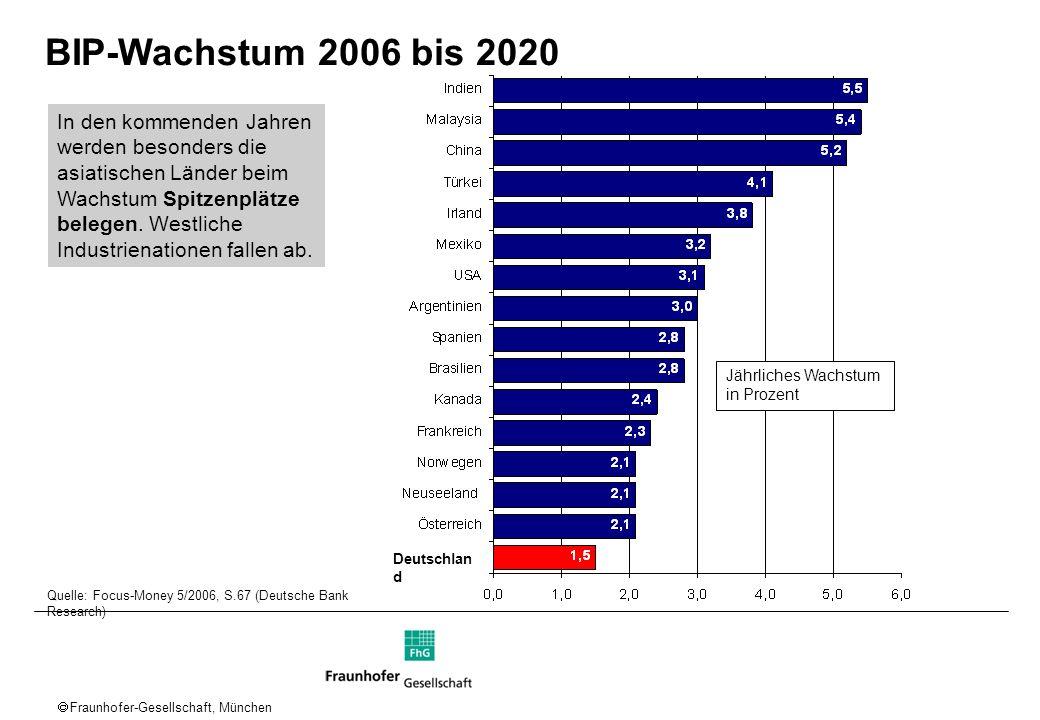 BIP-Wachstum 2006 bis 2020