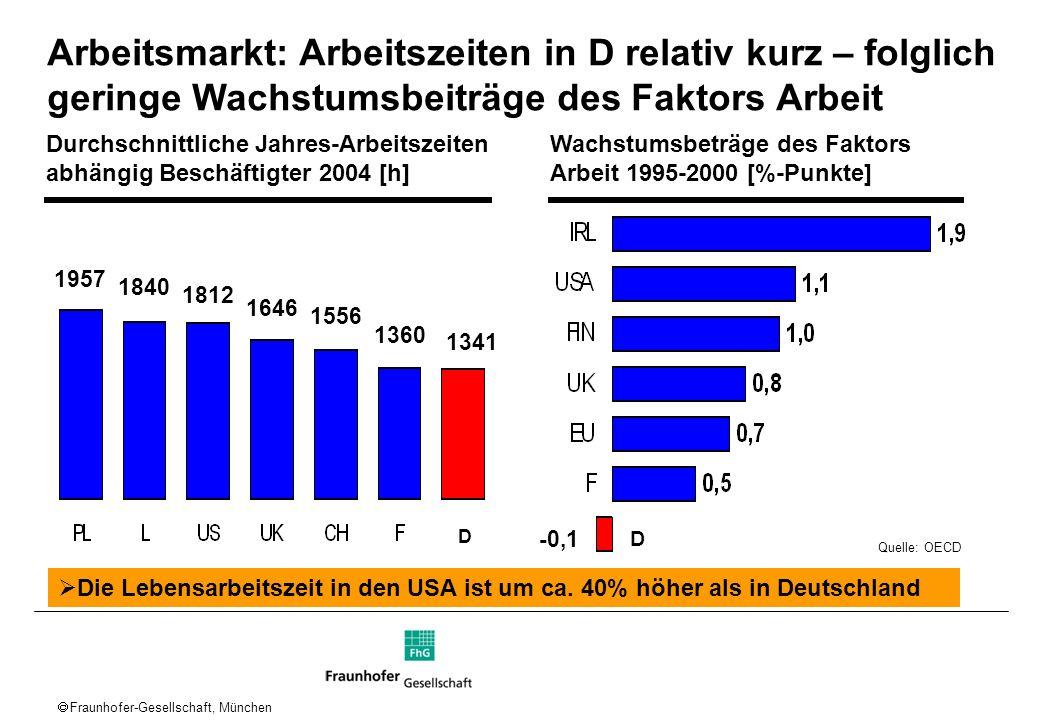 Arbeitsmarkt: Arbeitszeiten in D relativ kurz – folglich geringe Wachstumsbeiträge des Faktors Arbeit