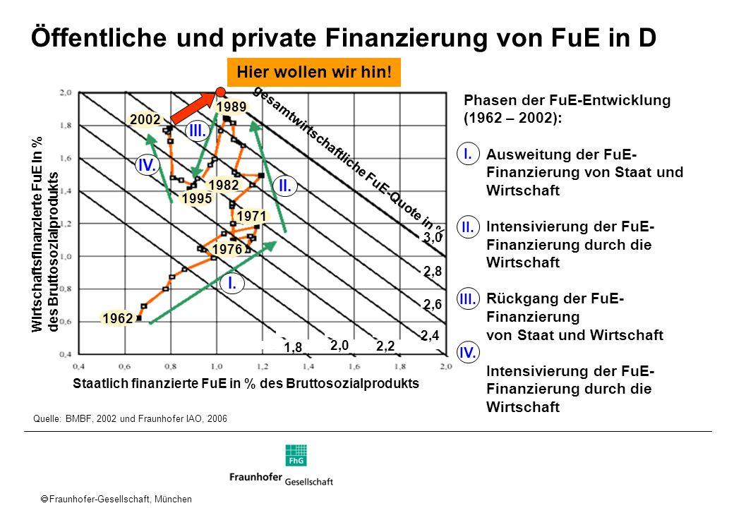 Öffentliche und private Finanzierung von FuE in D