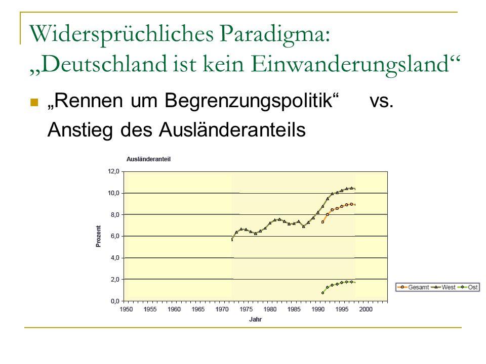 """Widersprüchliches Paradigma: """"Deutschland ist kein Einwanderungsland"""