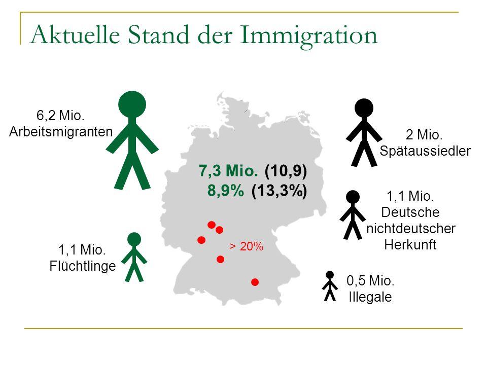 Aktuelle Stand der Immigration