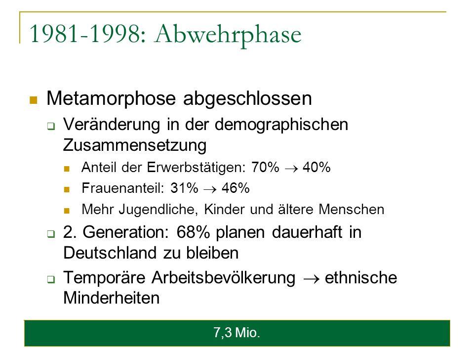 1981-1998: Abwehrphase Metamorphose abgeschlossen