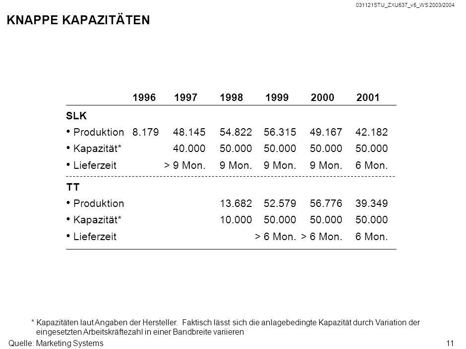 KNAPPE KAPAZITÄTEN 1996 1997 1998 1999 2000 2001 SLK Produktion