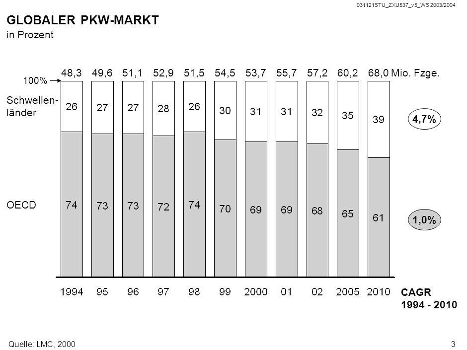 GLOBALER PKW-MARKT Nur geringe Wachstumsdynamik in Industrieländern
