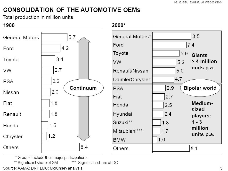CONSOLIDATION OF THE AUTOMOTIVE OEMs