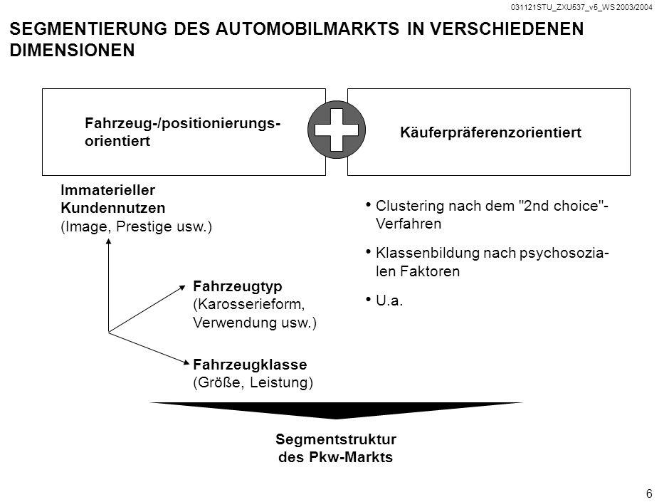 SEGMENTIERUNG DES AUTOMOBILMARKTS IN VERSCHIEDENEN DIMENSIONEN