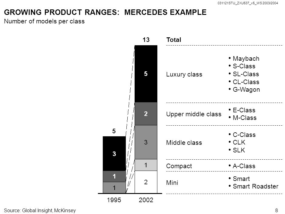 GROWING PRODUCT RANGES: MERCEDES EXAMPLE
