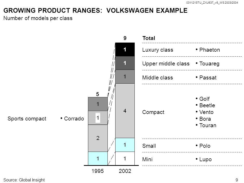 GROWING PRODUCT RANGES: VOLKSWAGEN EXAMPLE
