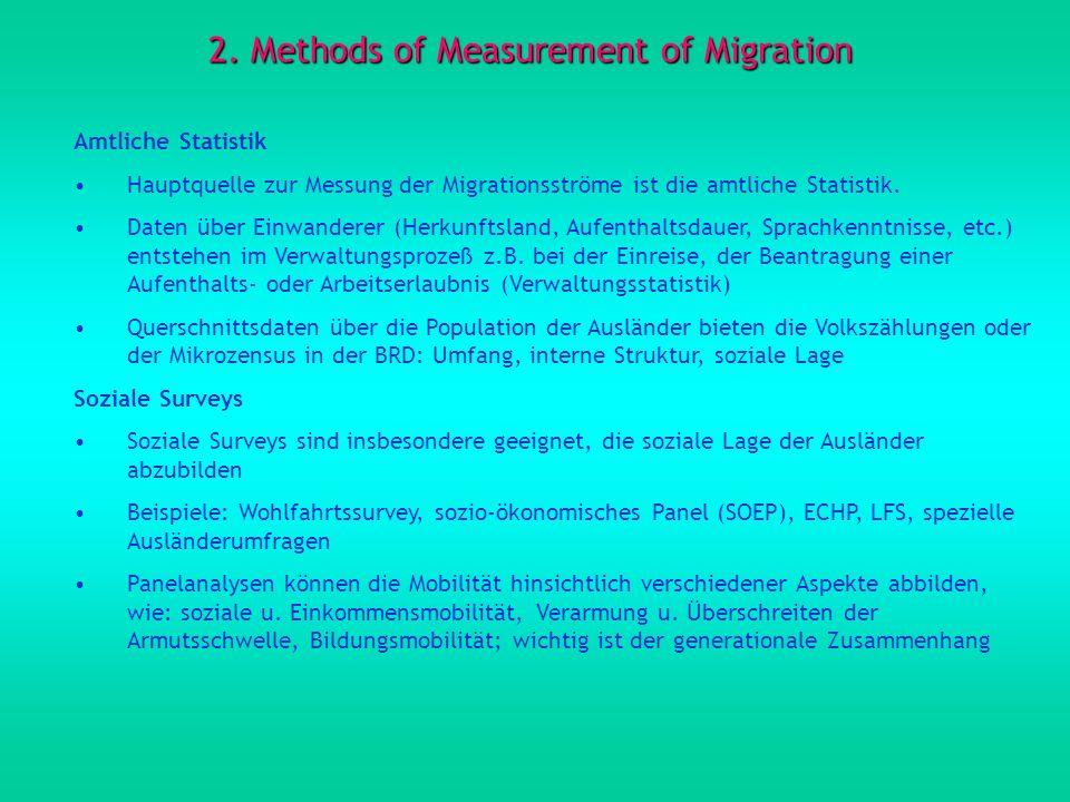 2. Methods of Measurement of Migration