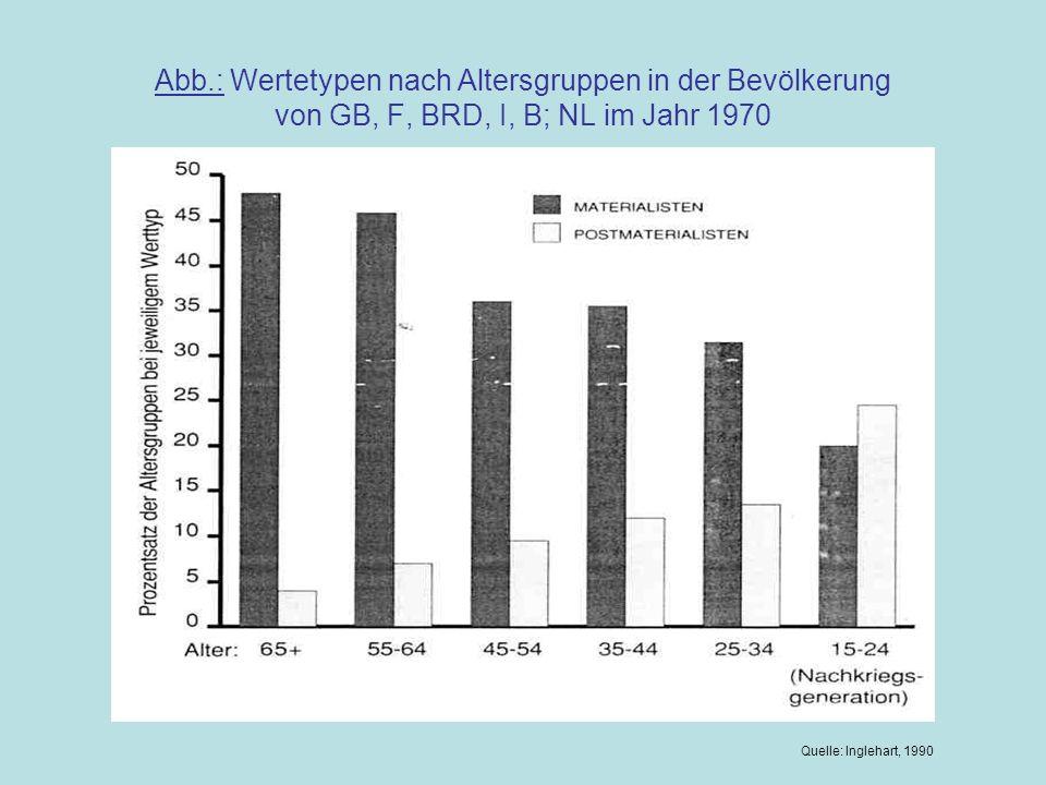 Abb.: Wertetypen nach Altersgruppen in der Bevölkerung von GB, F, BRD, I, B; NL im Jahr 1970