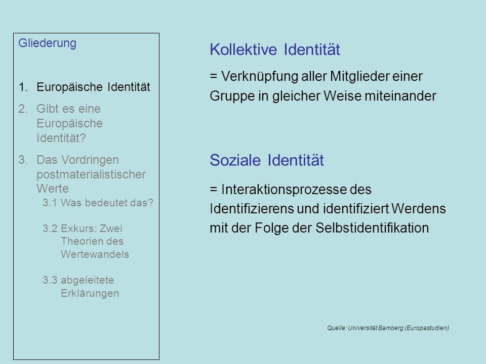 Kollektive Identität Soziale Identität