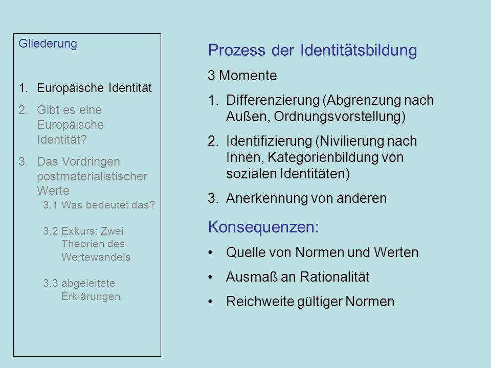 Prozess der Identitätsbildung