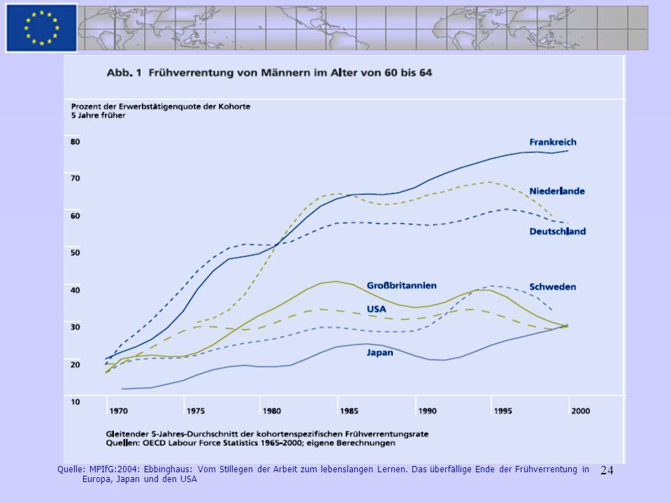 Quelle: MPIfG:2004: Ebbinghaus: Vom Stillegen der Arbeit zum lebenslangen Lernen.
