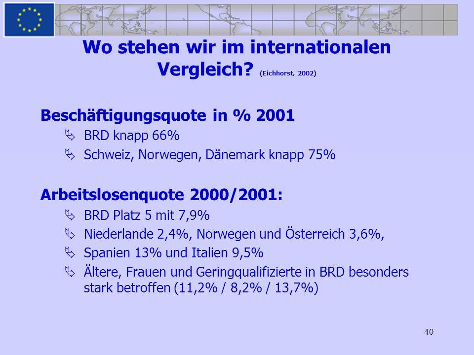 Wo stehen wir im internationalen Vergleich (Eichhorst, 2002)