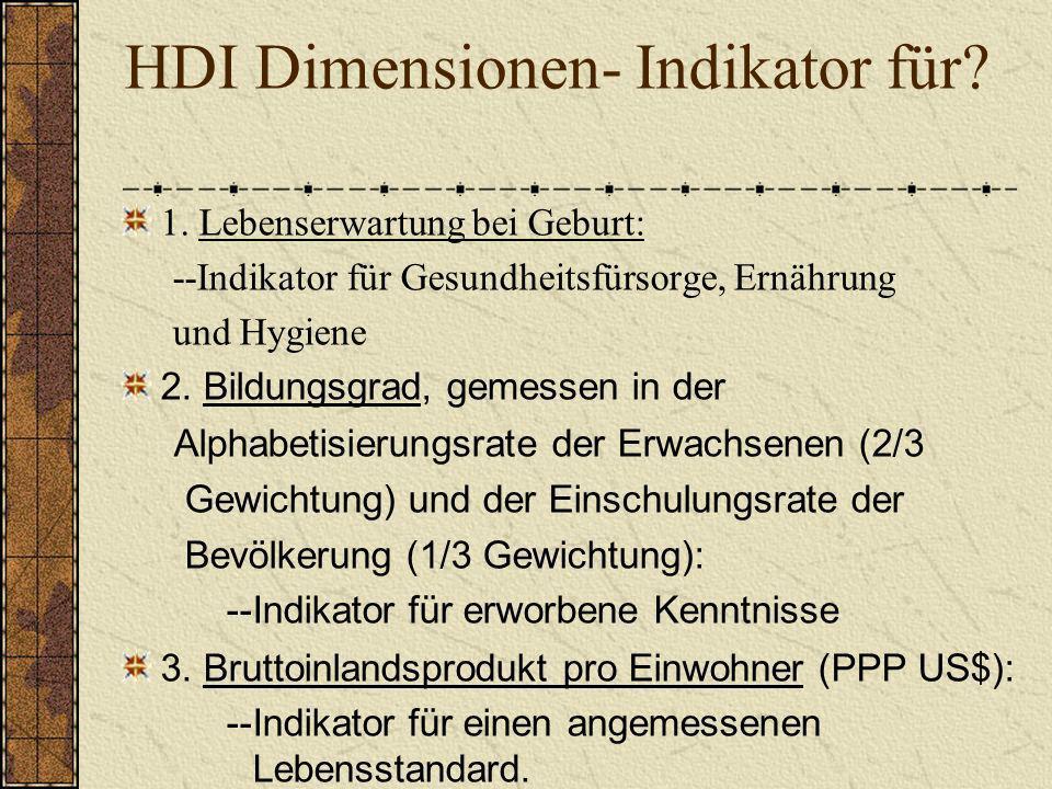 HDI Dimensionen- Indikator für